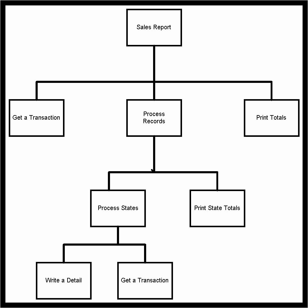 Free Flow Charts Template Fresh Blank Flow Chart Template
