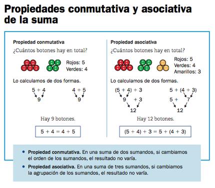 Propiedades De La Suma Matemáticas 2º Ciclo De Primaria Propiedades De La Suma Propiedades Matemáticas Conmutativa