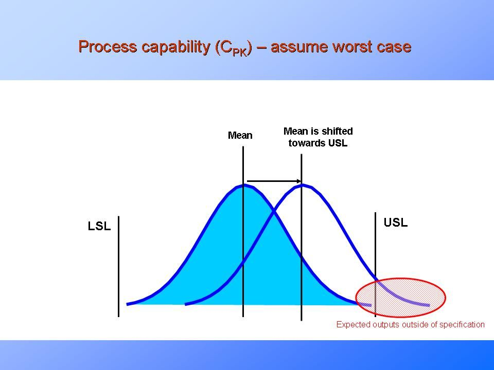 Process Capability Analysis Cp Cpk Pp Ppk  Lean Six Sigma