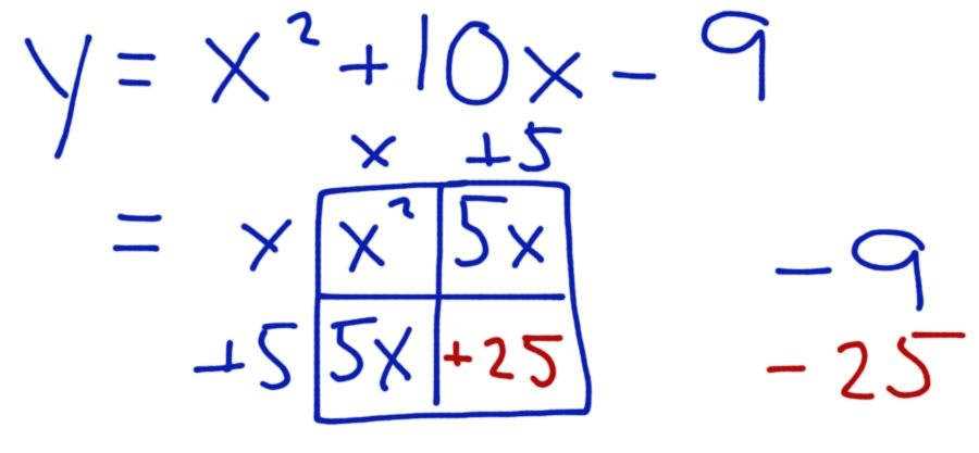 9-4 Completing the Square- Box Method