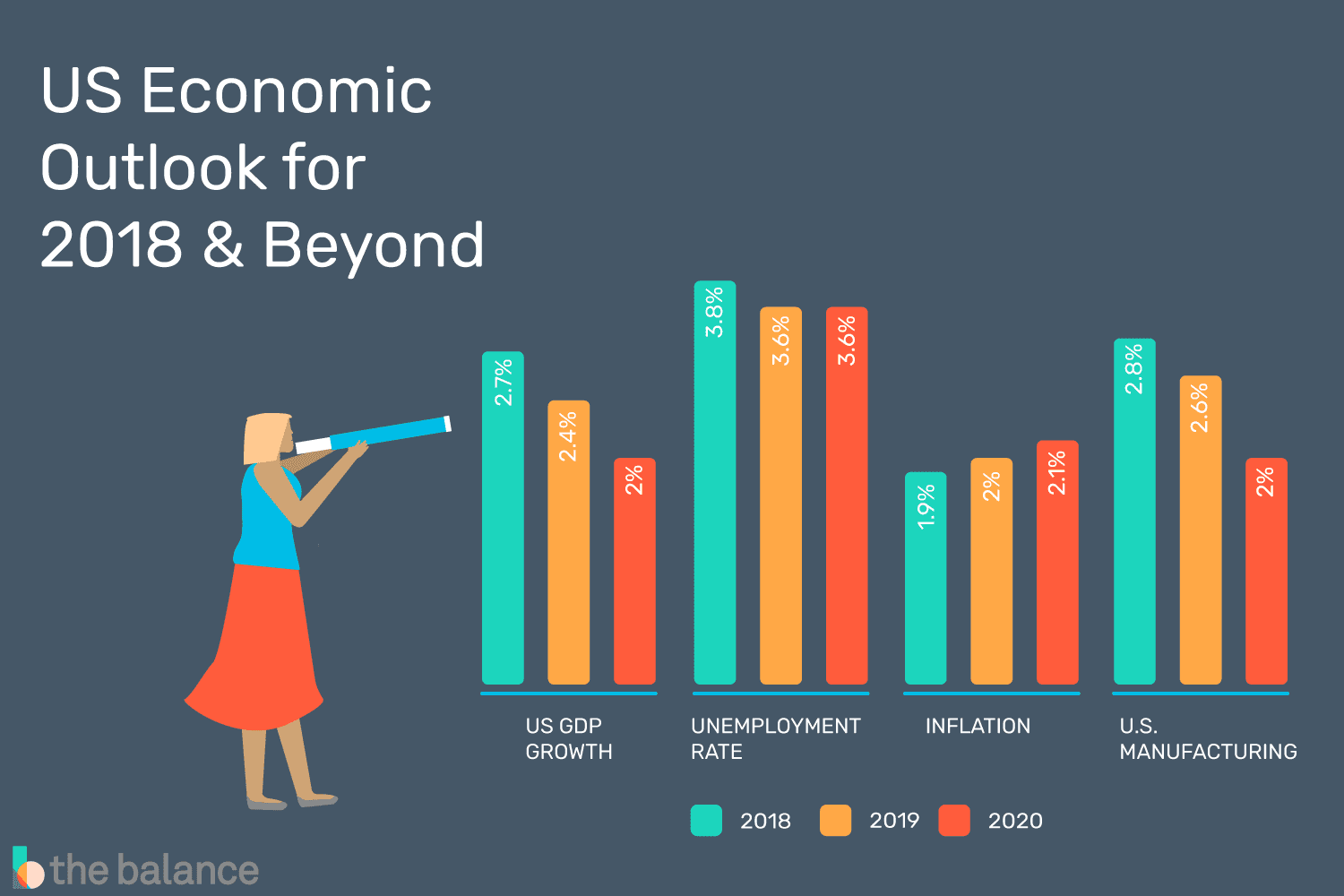 What Will The Economy Do In 2020 And Beyond