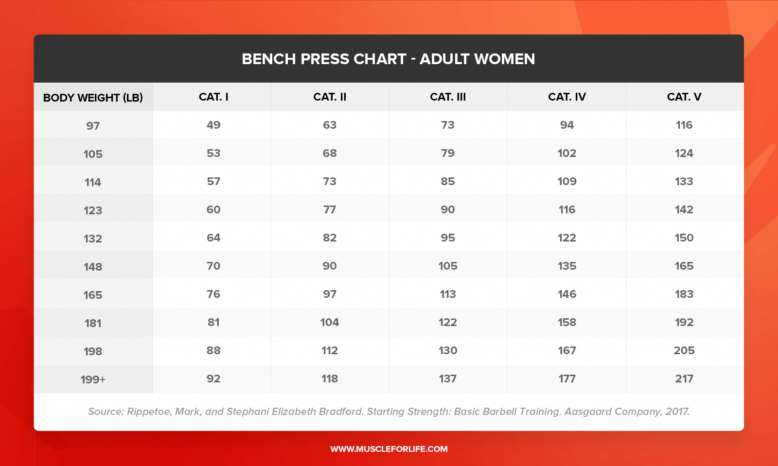 Strength Chart Bench Press - BENCH