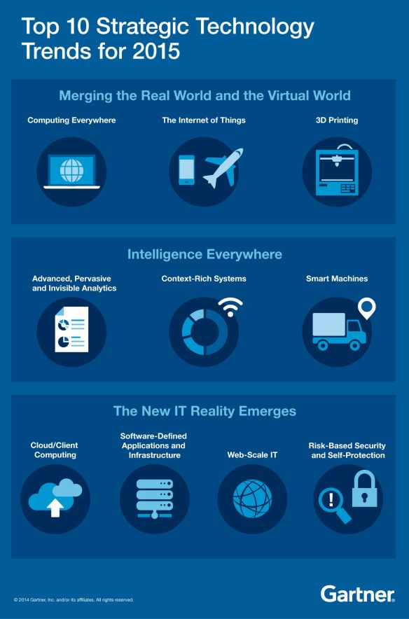 Top 10 Strategic Technology Trends For 2015 Infographic Technology Trends Tech Trends Futuristic Technology