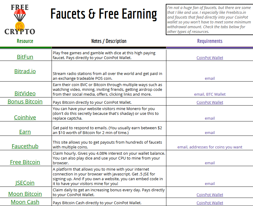 Check out this spreadsheet high-paying #crypto #faucets! Only high ...