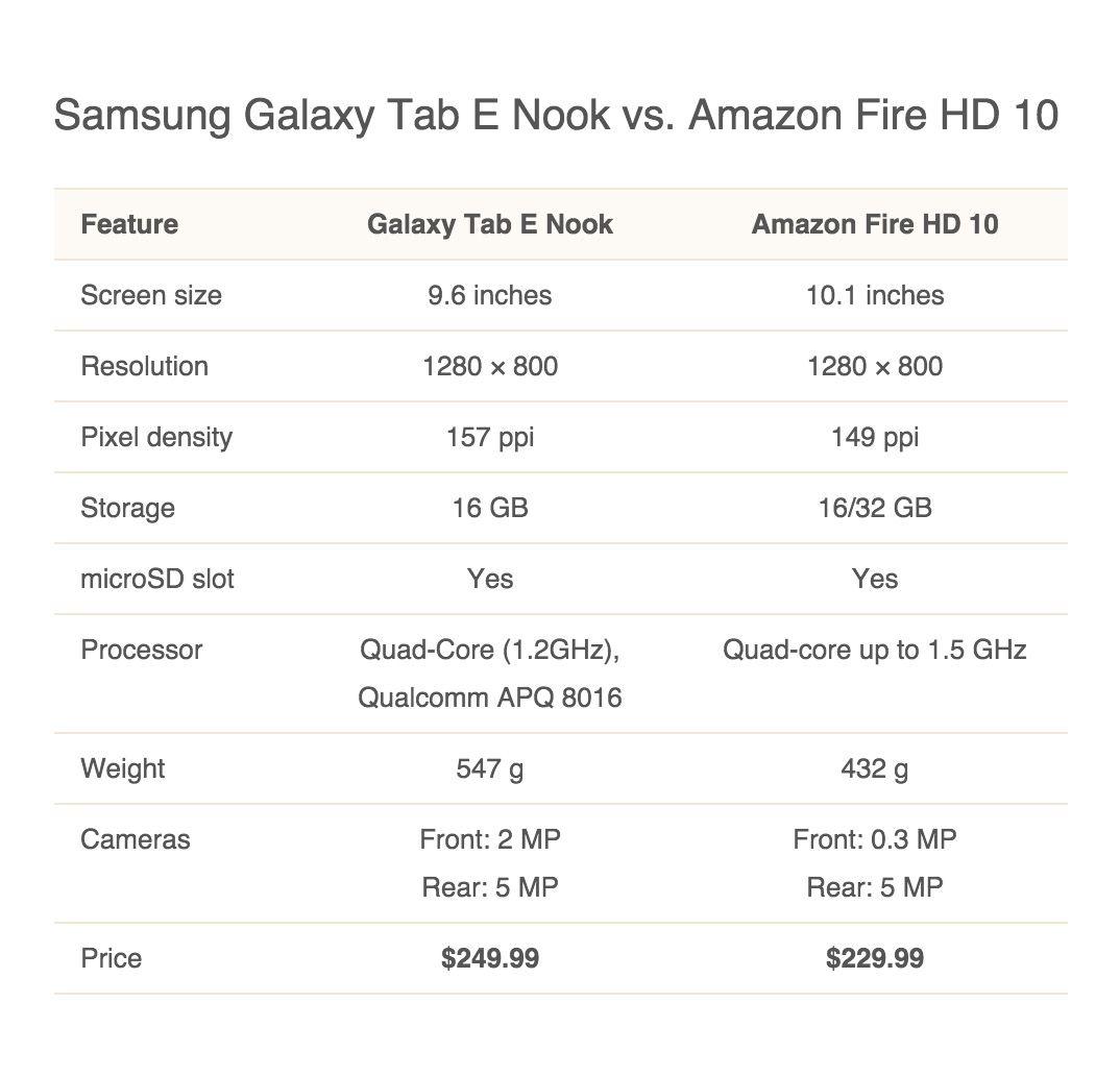 Samsung Galaxy Tab E Nook 9 6 Tech Specs Comparisons Pics And More Samsung Galaxy Tab Galaxy Tab Pixel Density