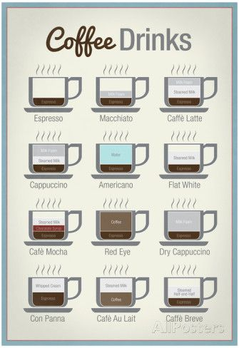 Coffee Drinks Art Print Poster Juliste