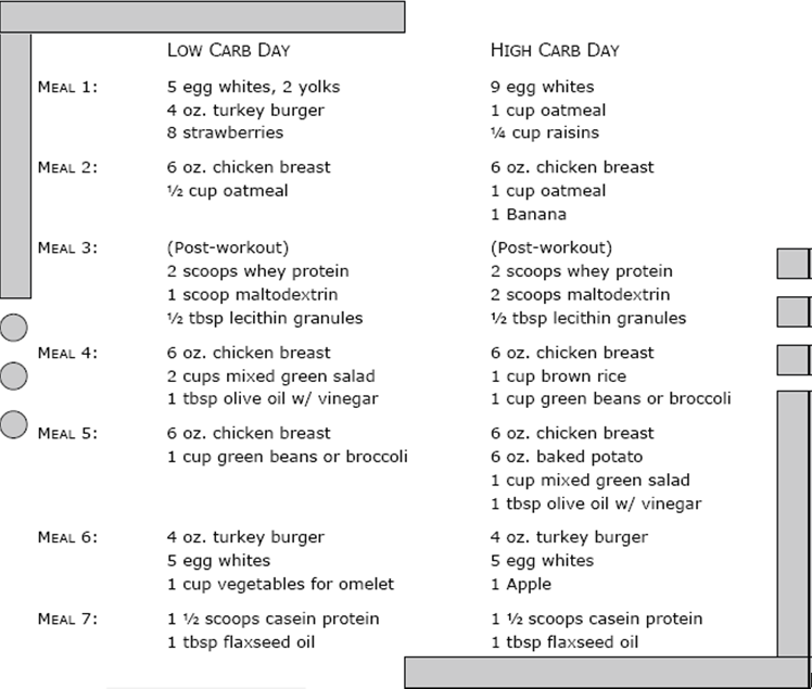 carb cycling meal plan pdf - Google Search | Healthy Meal ...