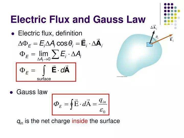 18 Gauss S Law Ideas Gauss S Law Physics Law