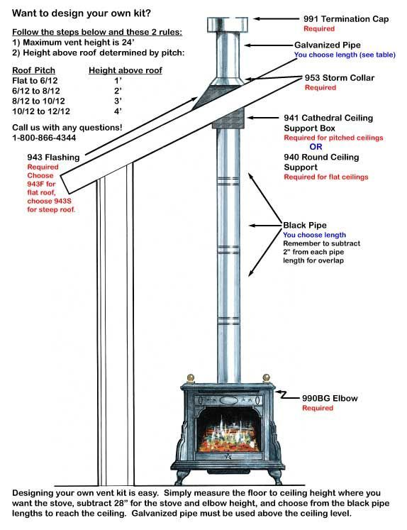 Image Result For Wood Burning Stove Roof Kit Wood Stove Chimney Wood Stove Wood Stoves For Sale