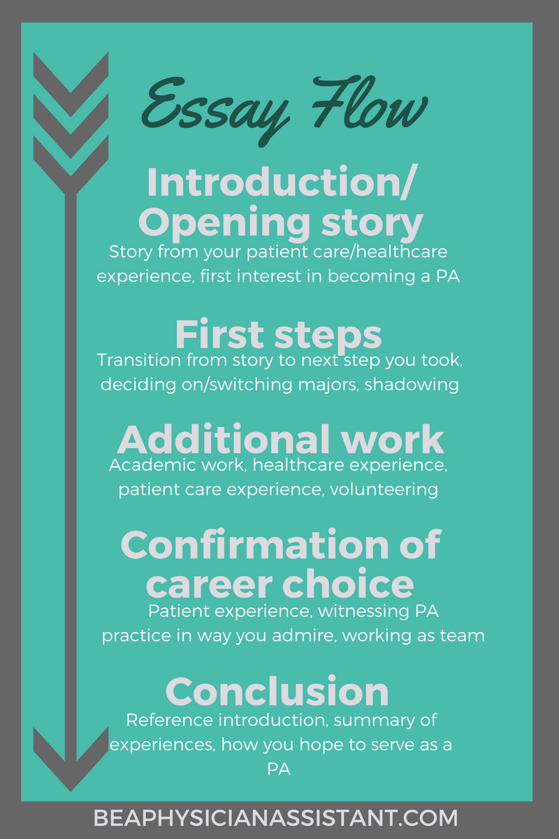 The 2 Step Prep For Your Pa School Personal Statement Be A Physician Assistant Steps