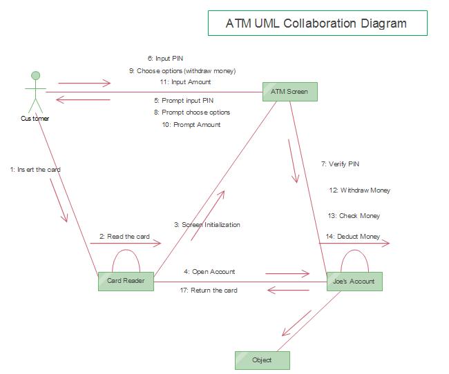 Atm uml collaboration uml diagram pinterest template and head use case diagram template free uml diagram templates for word powerpoint pdf toneelgroepblik Images