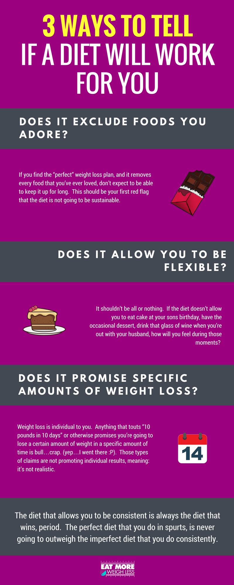 how long to tell if a diet works