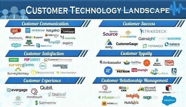 Understanding The Customer Technology Stack 2 0 Prof Marketingio General Management Marketing Technology The Marketing