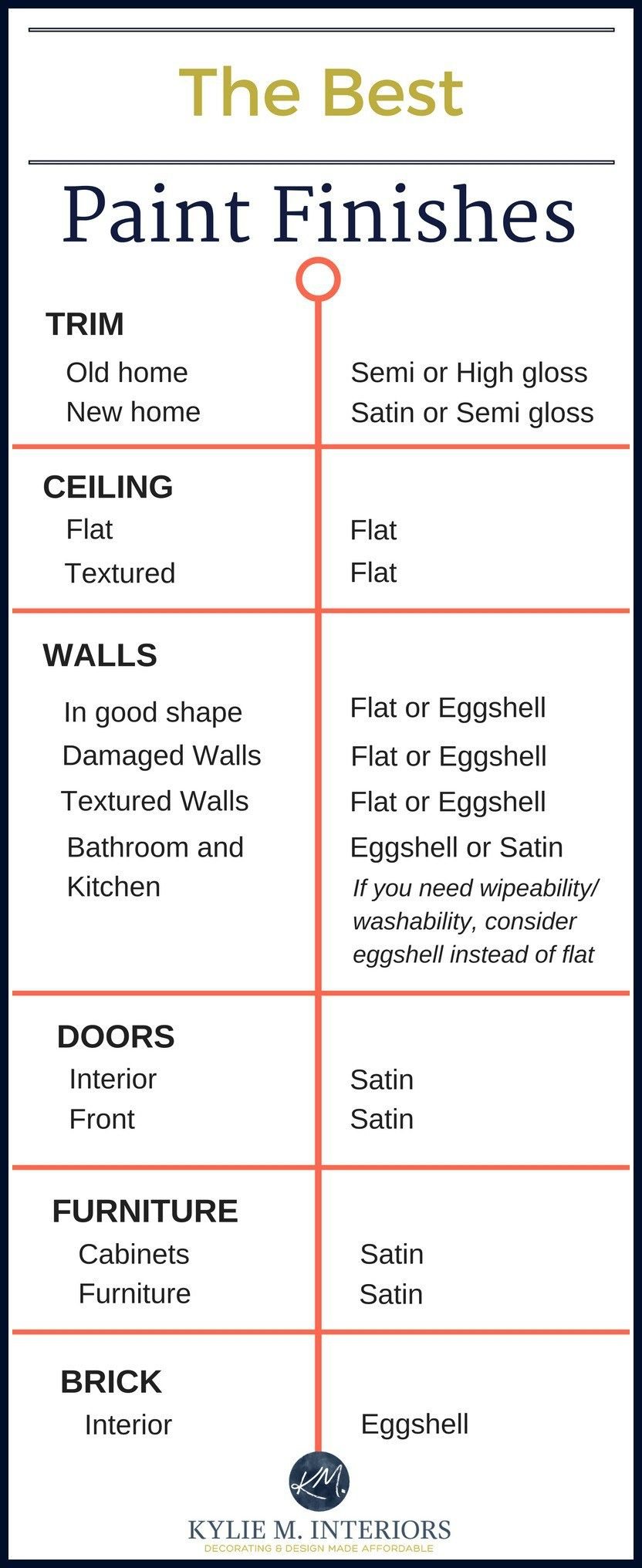the best paint finish for walls ceilings trims doors and more - Best Exterior Paint Finish