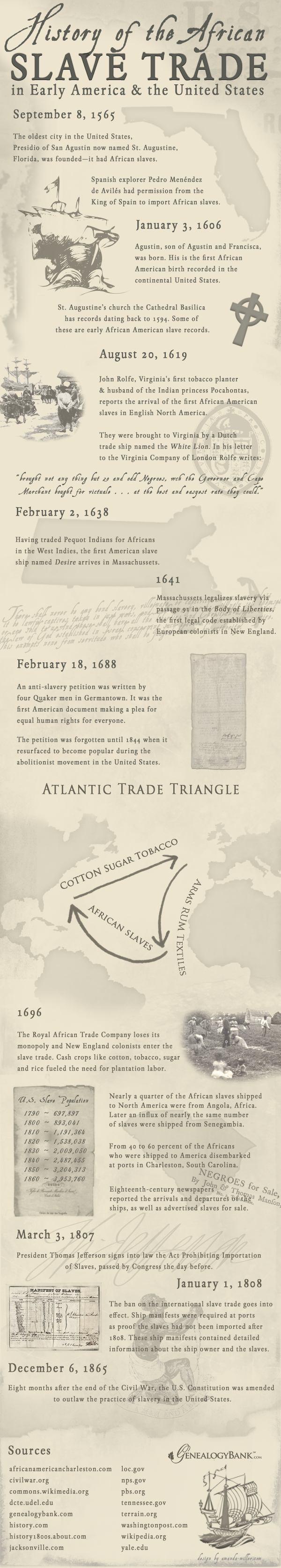 an infographic illustrating the african slave trade in american an infographic illustrating the african slave trade in american history more on the genealogybank