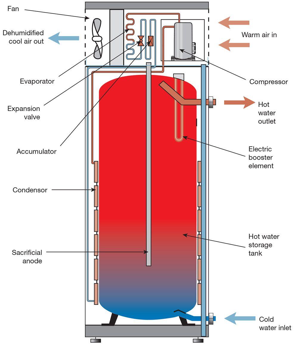 Typical Heat Pump Water Heater Schematic Tank Pinterest Accumulator