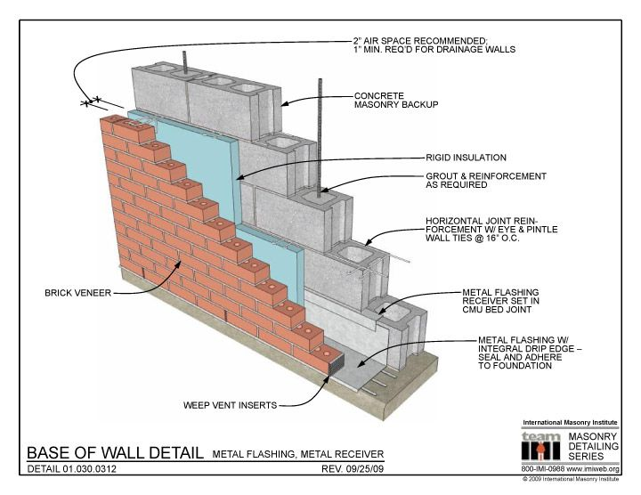 Base Of Wall Detail Metal Flashing Receiver Detalhes T Cnicos Pinterest