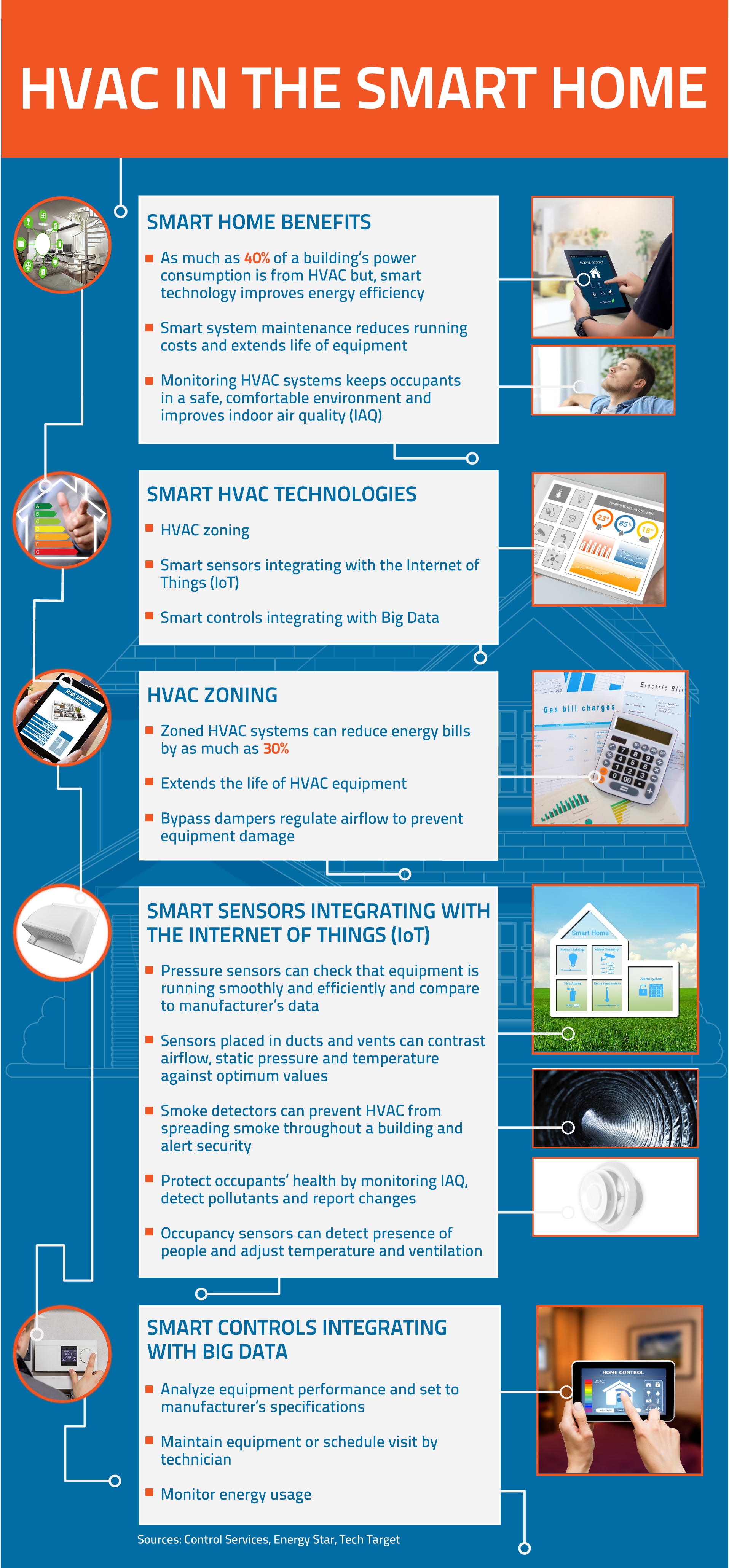HVAC Smart Home Facts hvacsystem hvacfacts