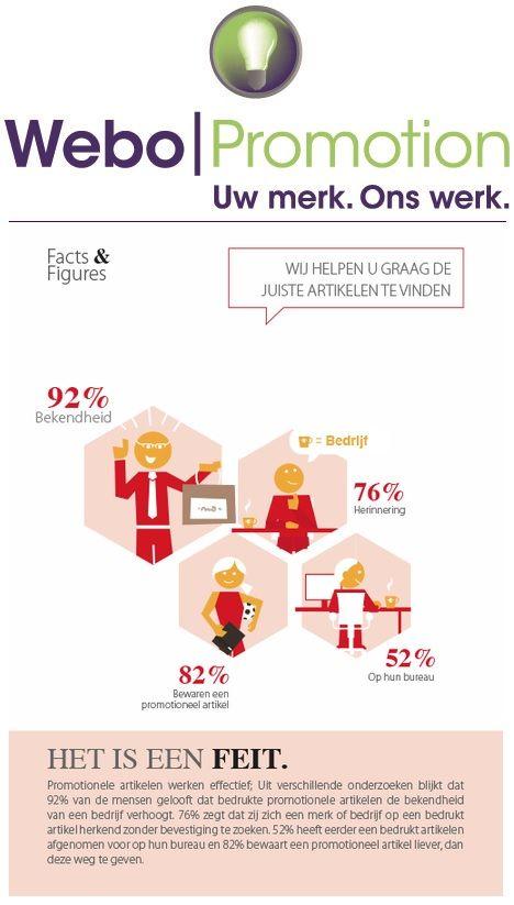 Promotionele artikelen werken effectief. 92% van de mensen gelooft dat bedrukte promotionele artikelen de bekendheid van een bedrijf verhoogt.