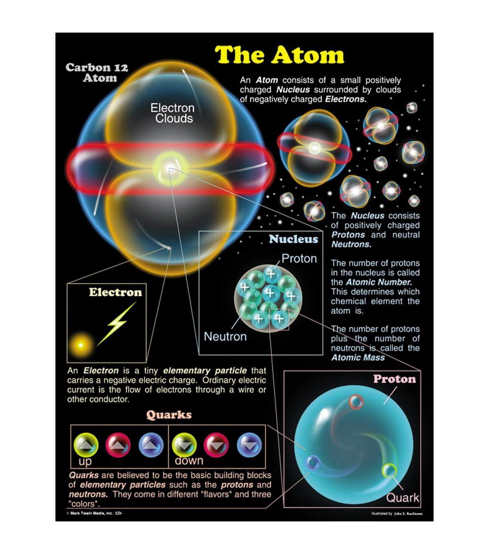 Carson Dellosa The Atom Chart 6pk In 2020 Science Facts