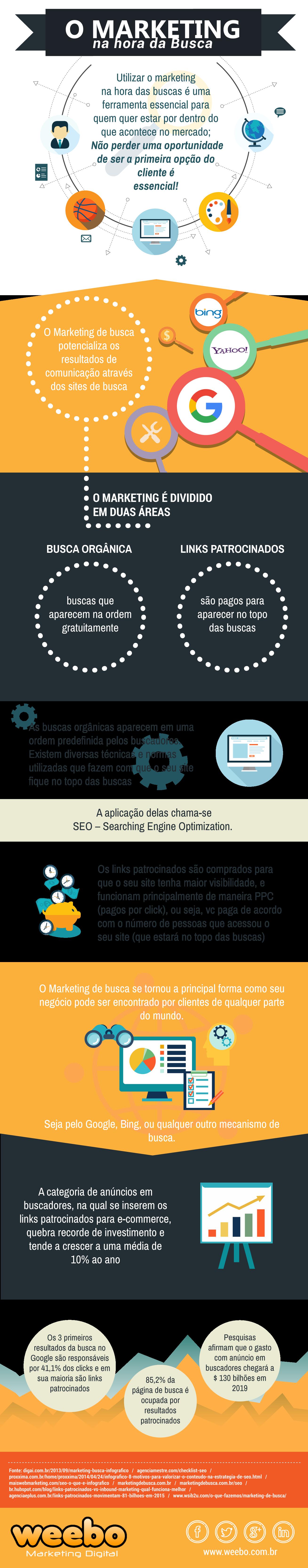 Você sabe para que serve o marketing de busca? Nós te contamos tudo no infográfico que produzimos!