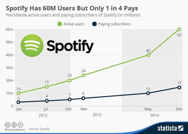 Spotify: più utenti attivi che paganti!