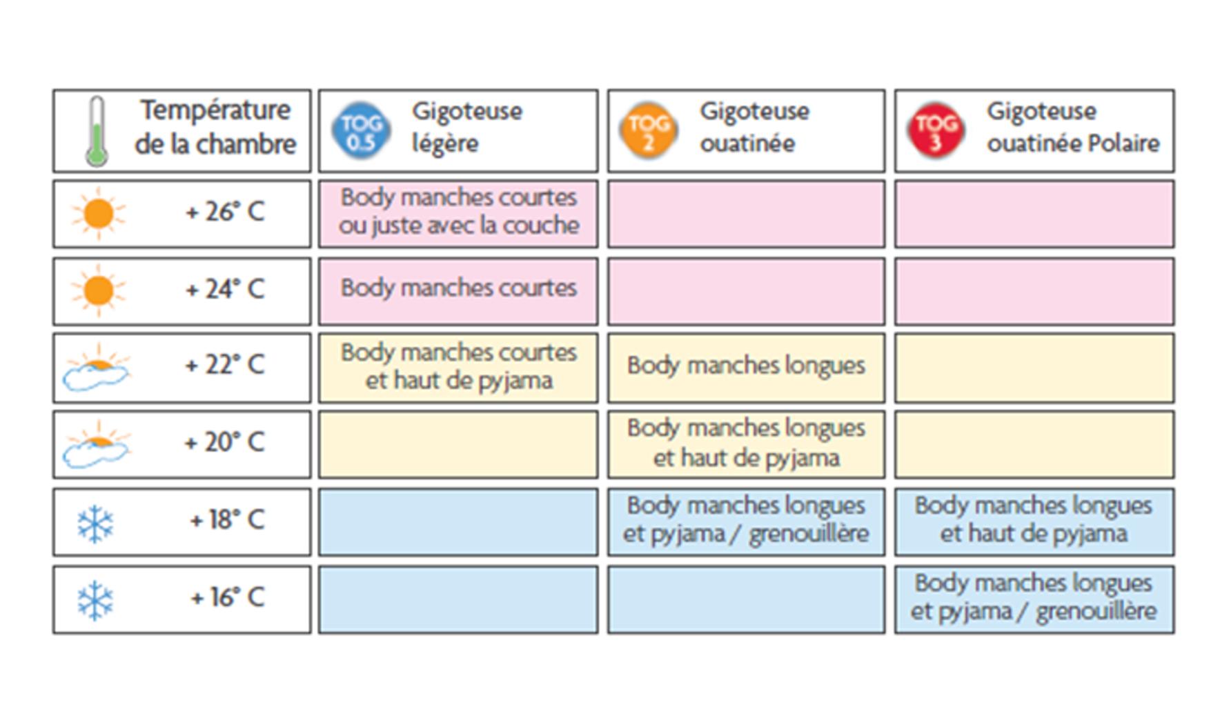 Chambre de bebe temperature - Enfant, bébé et famille