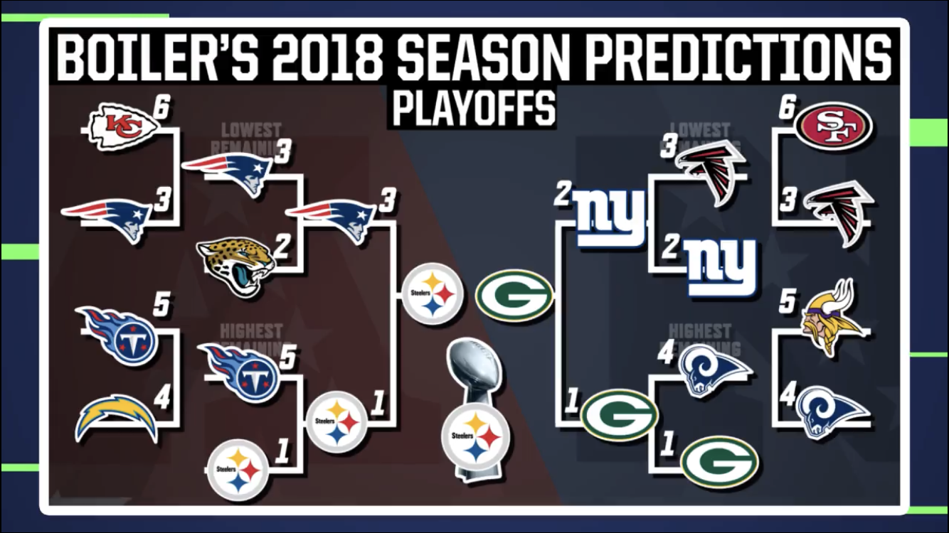 Awesome prediction 2018/2019 season! GO STEELERS! Go