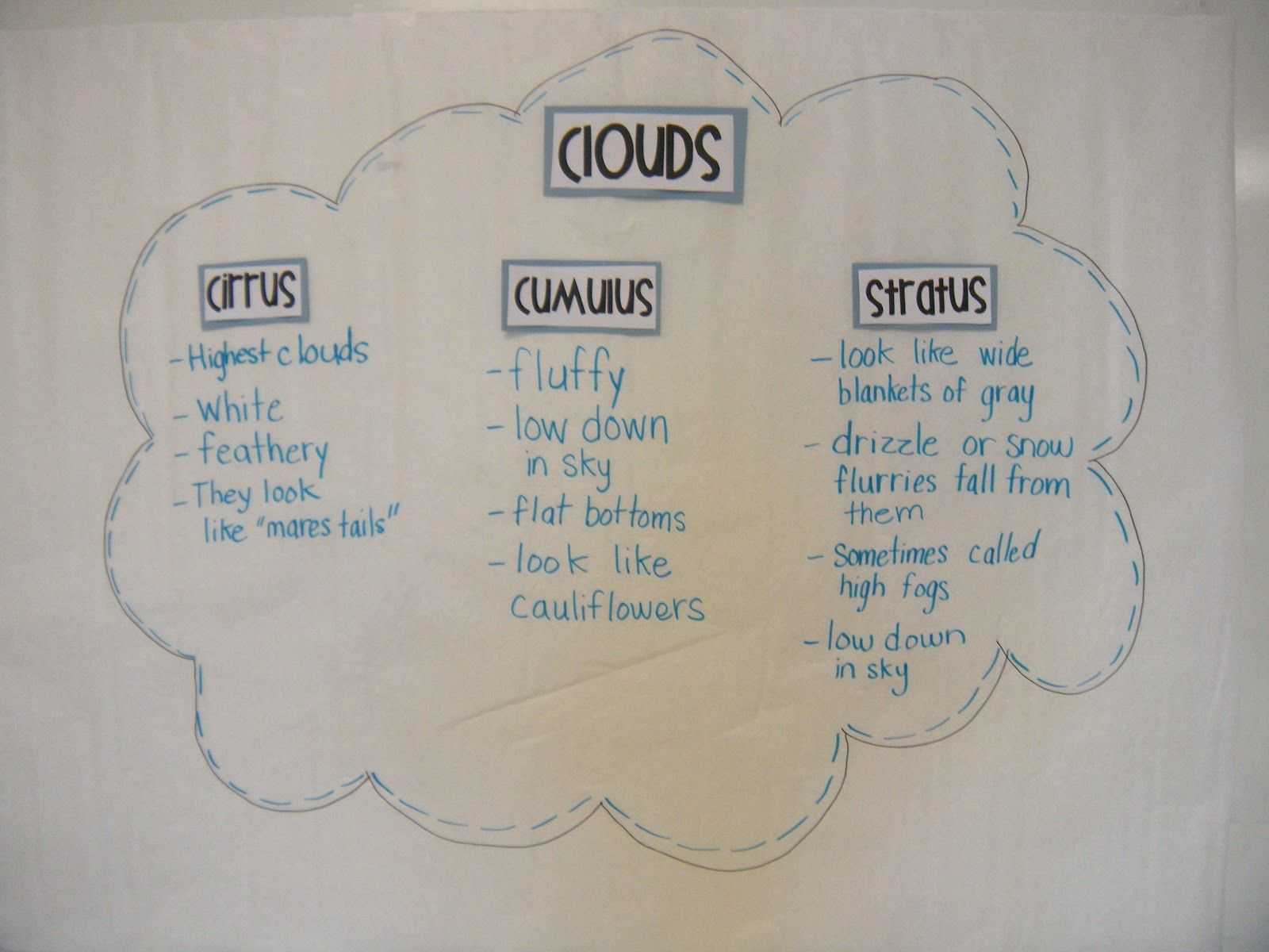 3 main cloud types google search homeschool teacher pinterest 3 main cloud types google search ccuart Image collections