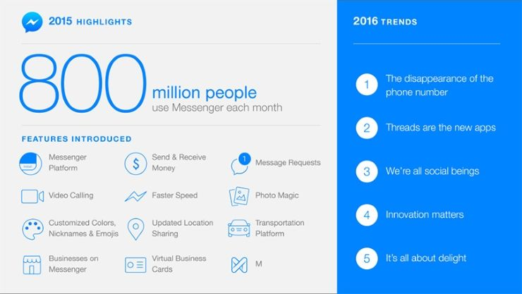 Facebook Messenger Tops 800M Users (and a Few Bots)   ICT