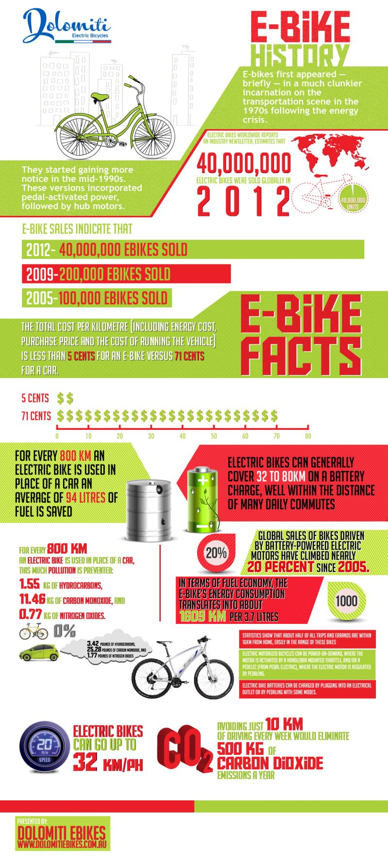 Infographic on electric bikes history electric bikes