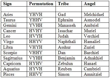 Symbols of the twelve tribes israel google search also things rh pinterest