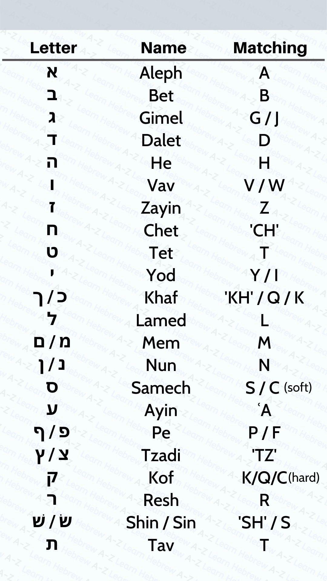 Predownload: The Hebrew Alphabet Cheat Sheet Hebrew Alphabet Hebrew Vocabulary Learn Hebrew Alphabet [ 1920 x 1080 Pixel ]