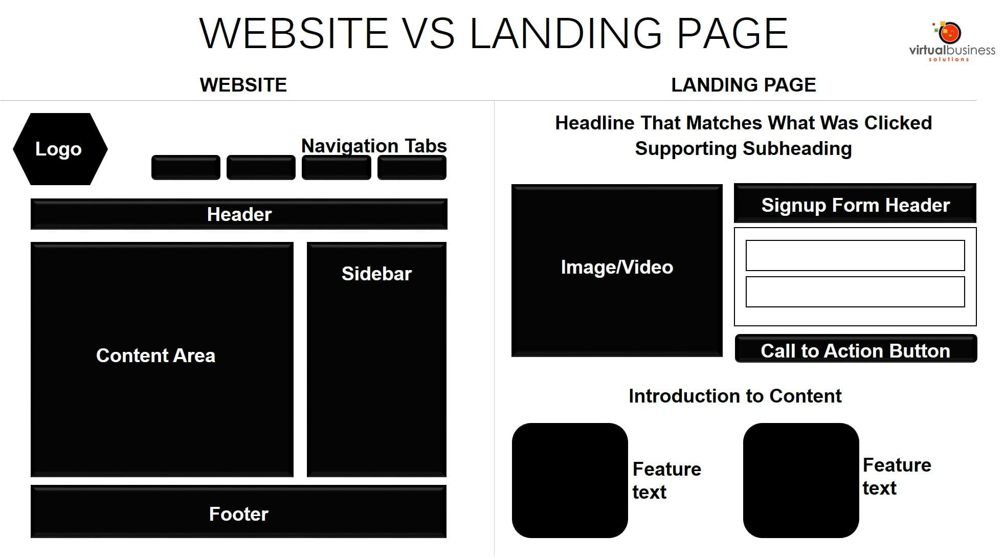 The anatomy of website vs landing page. (With images