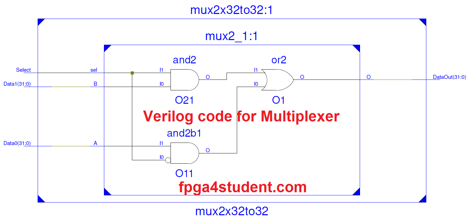 Verilog Code For Multiplexer Fpga Projects Pinterest And Demultiplexer Circuit Diagrams Applications Multiplexers