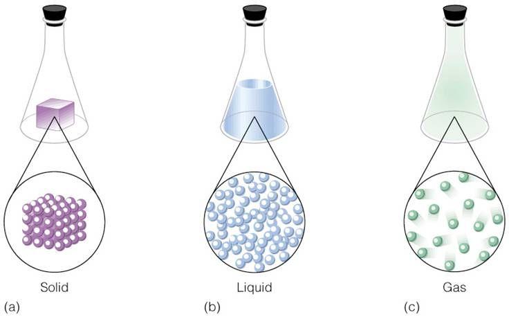 Solubilidad De La Materia Fisica Propiedades Físicas Y