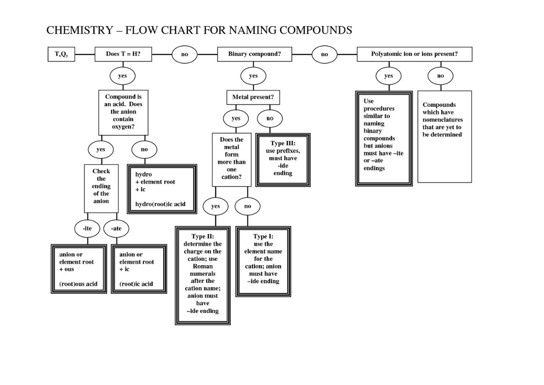 Naming Compounds Diagram