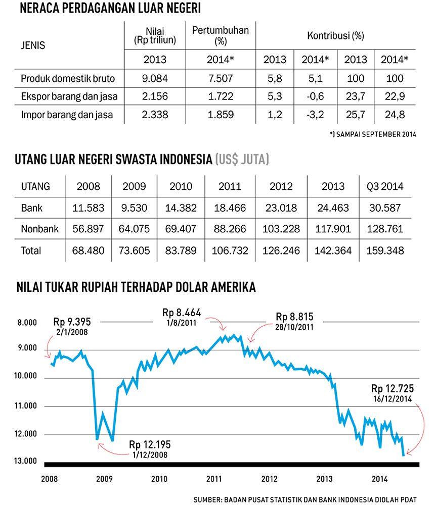 utang luar negeri swasta indonesia