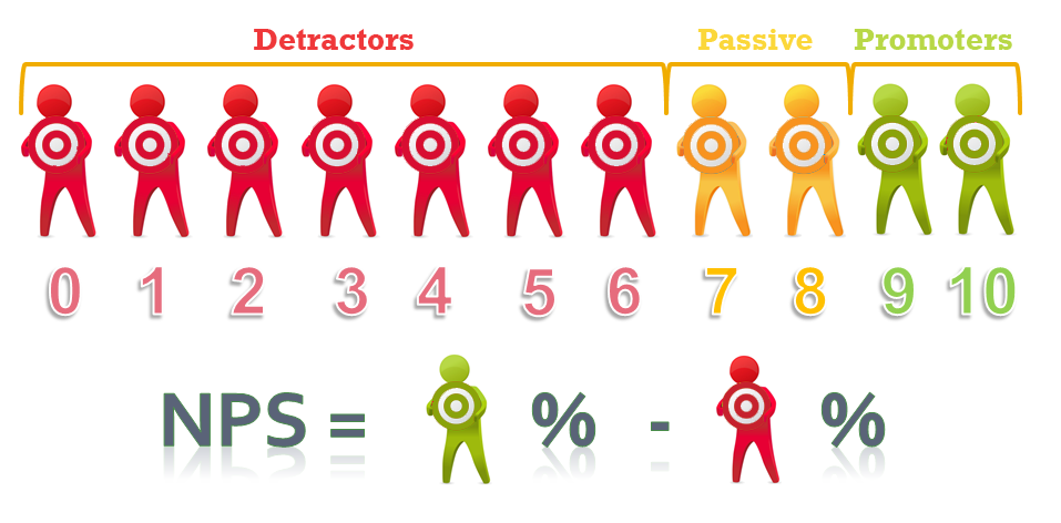 17 Best images about Net Promoter Score on Pinterest | Models ...