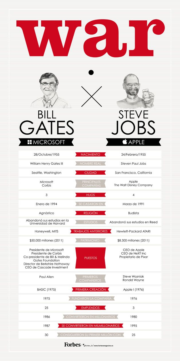 Diferencias Entre Bill Gates Y Steve Jobs #infografia  Bill Gates Resume