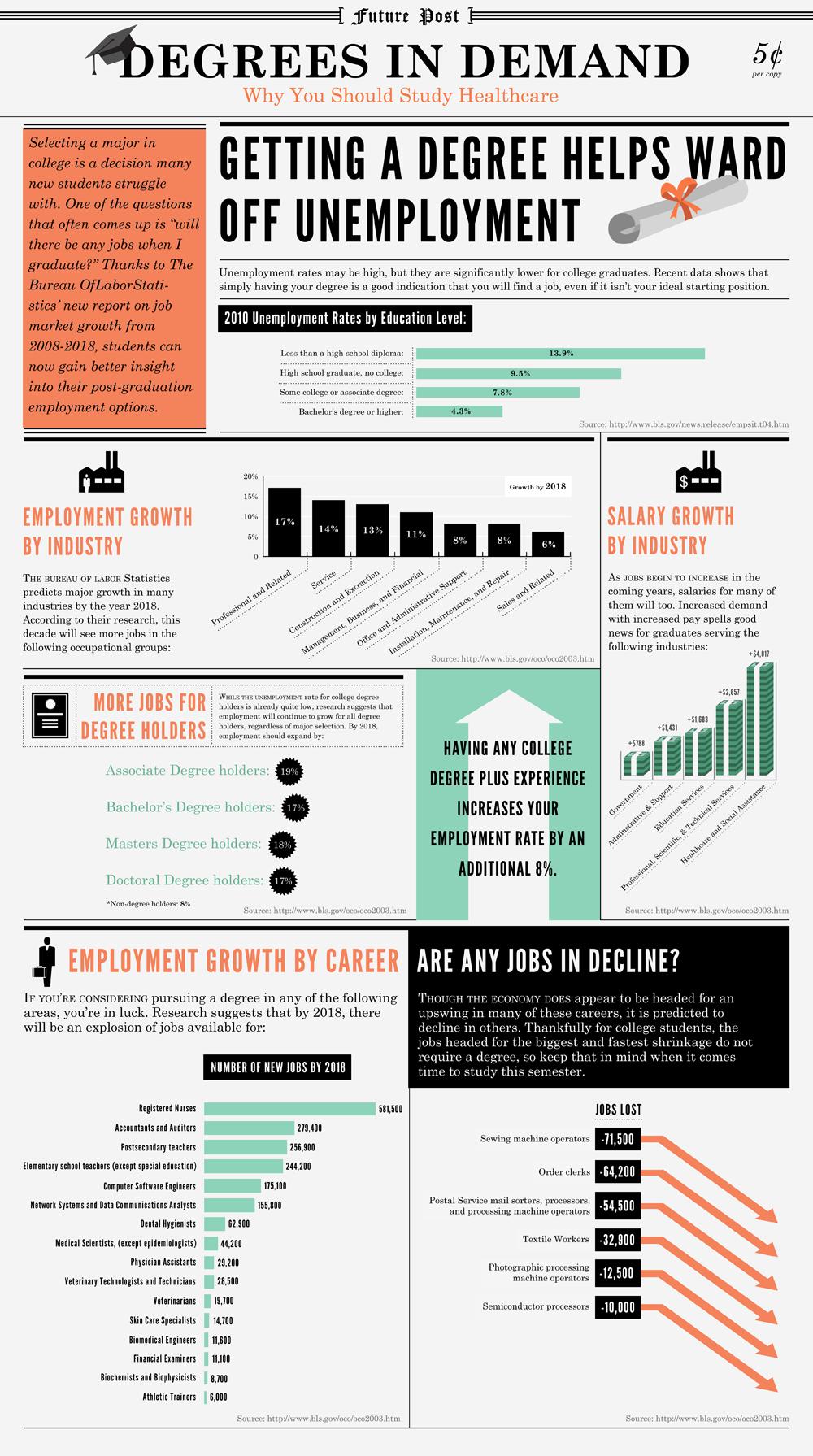 Degrees to Get a Job Job hunting tips, Career