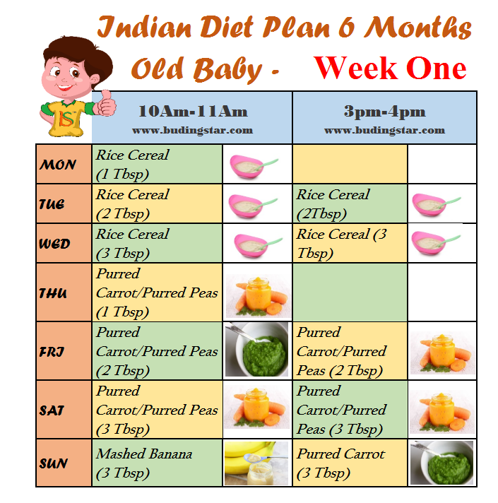 Indian Diet Plan For 6 Months Old Baby 6 Month Old Baby Baby Food Schedule 6 Month Baby Food