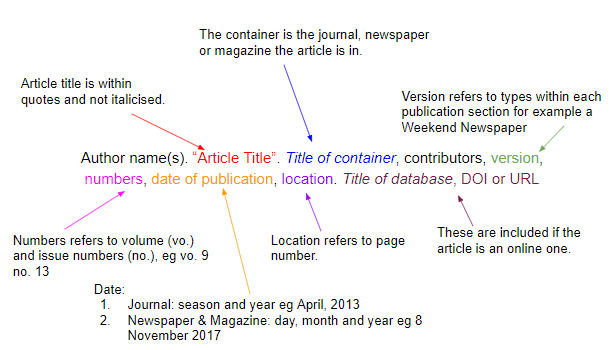 How To Cite Sources In Mla Citation Format Mendeley Citing Sources Mla Citation Citation Format