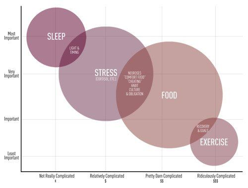 Sleep - Stress - Food - Exercise Principles Pinterest Keto - bubble chart