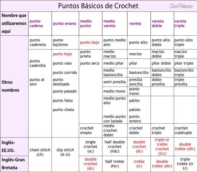 Glosario de puntos básicos | crochet | Crochet, Crochet art y ...