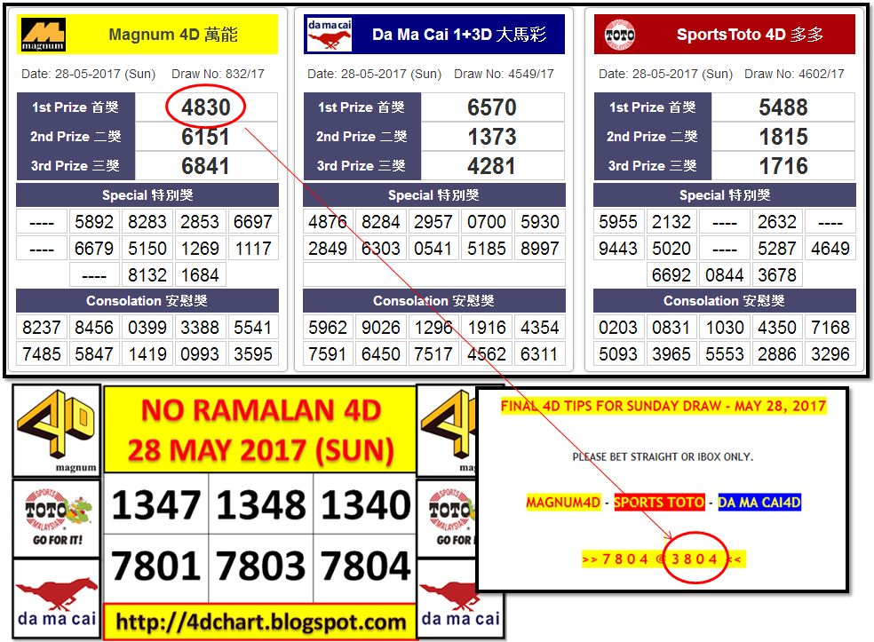 Free Malaysia 4D forecast chart and prediction 4D numbers