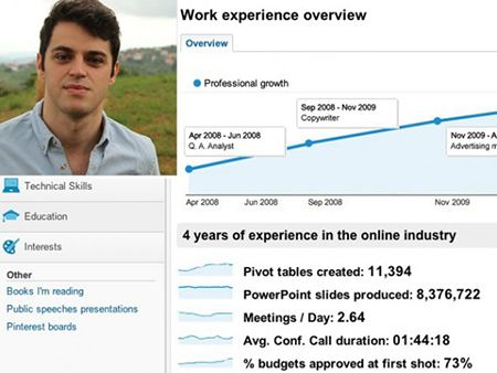 Creative Resume The Google Analytics Resume With Images
