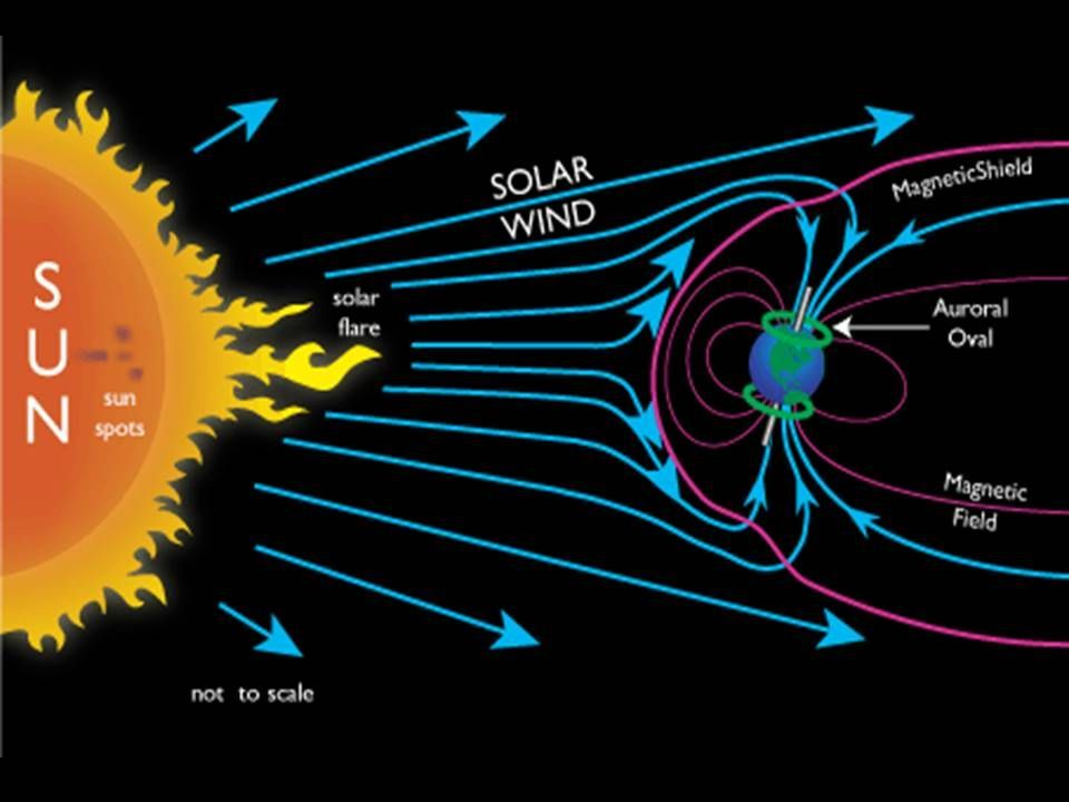 Stupendous Solar Wind Diagram The Sun And Solar Basic Electronics Wiring Diagram Wiring Cloud Tziciuggs Outletorg