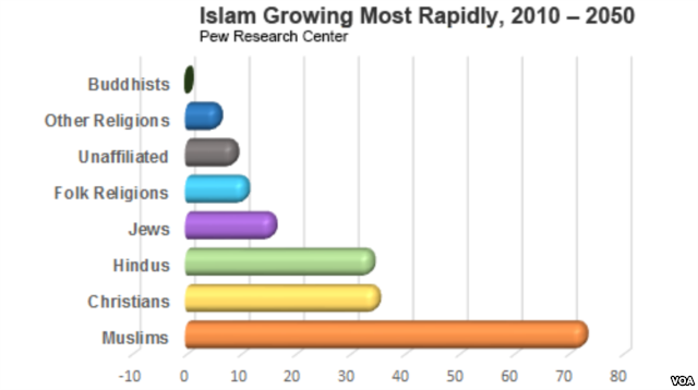 This Picture Shows Islam Growing Most Rapidly This Picture Can - Most practiced religion in the world