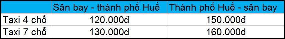 Giá taxi sân bay Phú Bài Huế